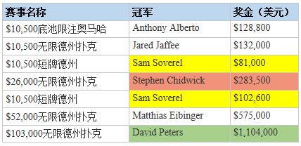 【策略集锦】阿瑞尔秋季扑克节:Stephen Chidwick和David Peters都有夺冠