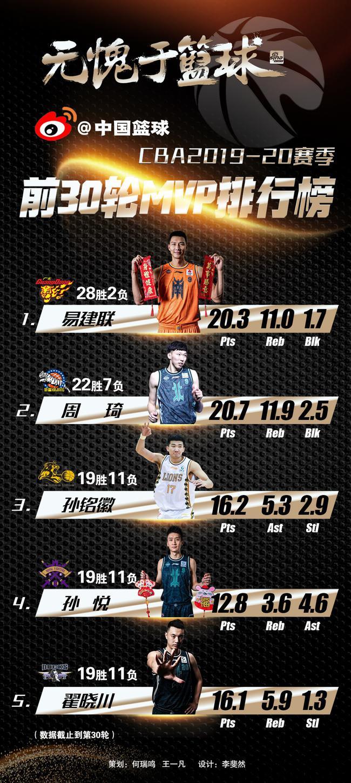 【博狗体育】CBA前30轮MVP排行榜:阿联榜首 郭艾伦跌出前5